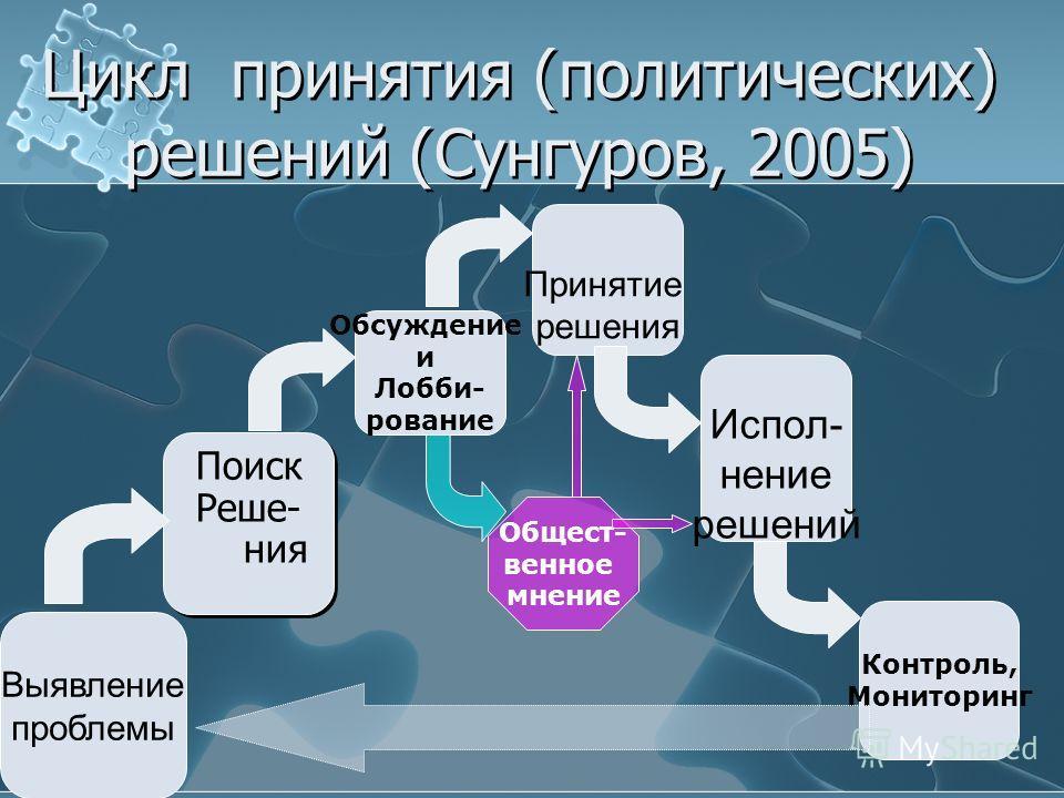 Цикл политического решения Г.Брунера и П. де Леона 1. Инициирование 2. Прогнозирование 3. Легитимация 4. Имплементация 6. Прекращение 5. Оценивание