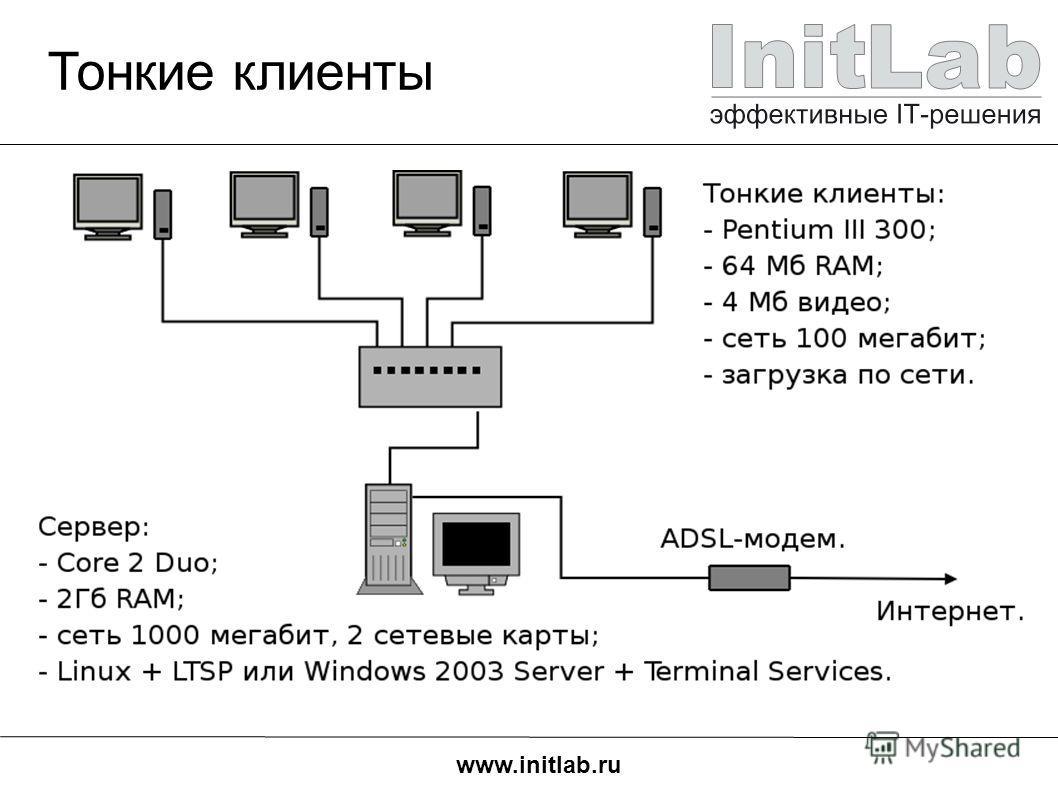 www.initlab.ru Тонкие клиенты