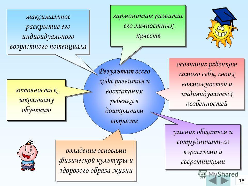Реализация цели предполагает решение ряда задач: воспитание, гармоничное развитие личностных качеств ребенка, развитие познавательной сферы (мышления, воображения, памяти, речи), развитие эмоциональной сферы, цельность детского мировоззрения. 14