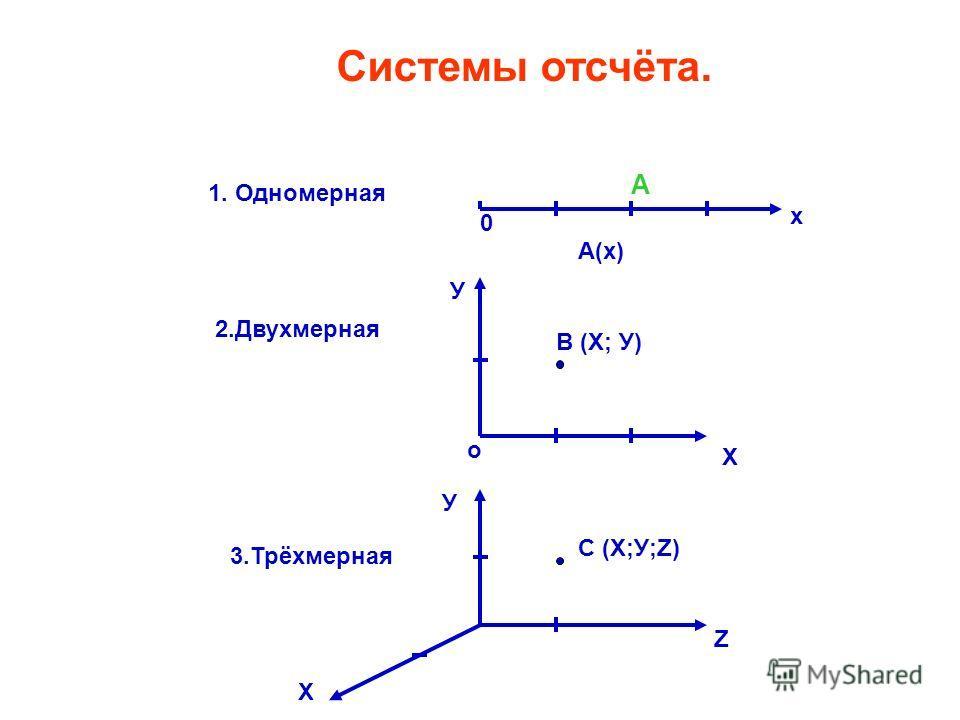 Как решить ОЗМ? 1. Тело с протяжёнными размерами заменить …………… 2.Вы умеете задавать положение точки в математике? Каким образом? Система отсчёта - Тело отсчёта, жёстко, связанная с ним система координат - Часы, для отсчёта времени движения Тело отсч