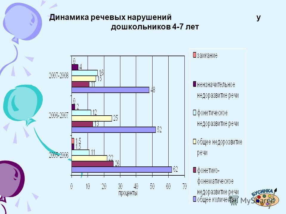 Динамика речевых нарушений у дошкольников 4-7 лет