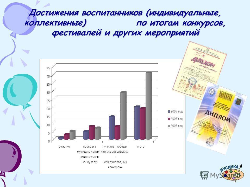Достижения воспитанников (индивидуальные, коллективные) по итогам конкурсов, фестивалей и других мероприятий