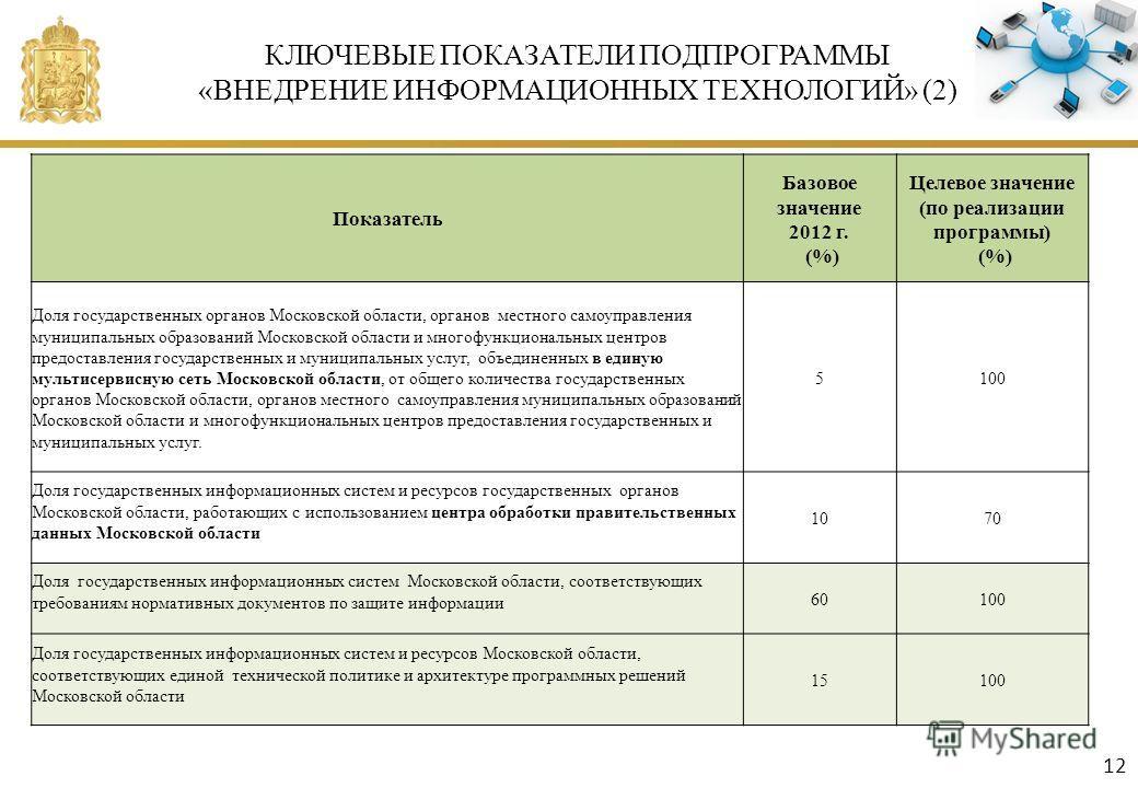 КЛЮЧЕВЫЕ ПОКАЗАТЕЛИ ПОДПРОГРАММЫ «ВНЕДРЕНИЕ ИНФОРМАЦИОННЫХ ТЕХНОЛОГИЙ» (2) Показатель Базовое значение 2012 г. (%) Целевое значение (по реализации программы) (%) Доля государственных органов Московской области, органов местного самоуправления муницип