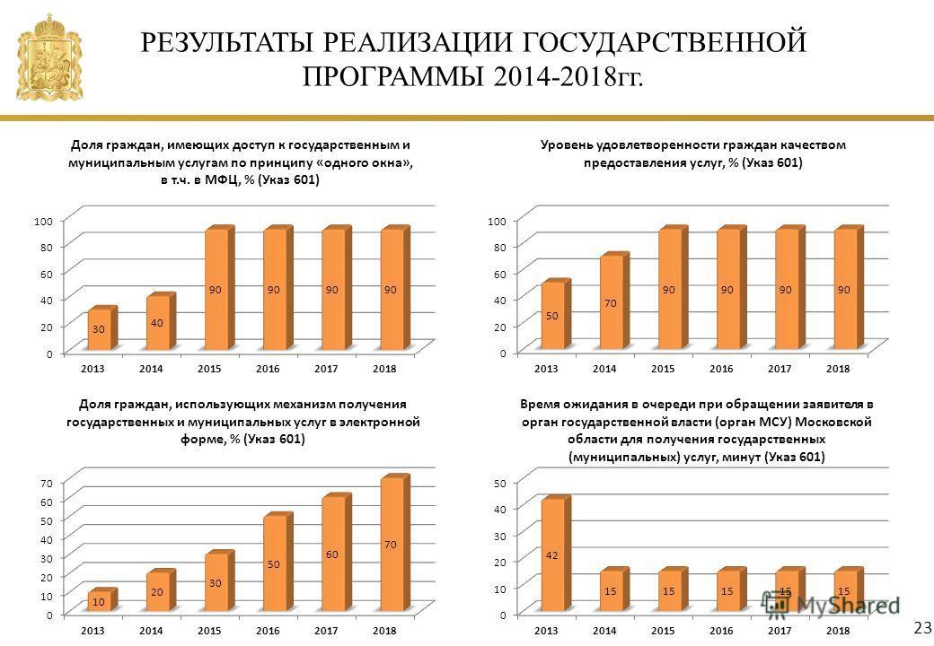 РЕЗУЛЬТАТЫ РЕАЛИЗАЦИИ ГОСУДАРСТВЕННОЙ ПРОГРАММЫ 2014-2018гг. 23