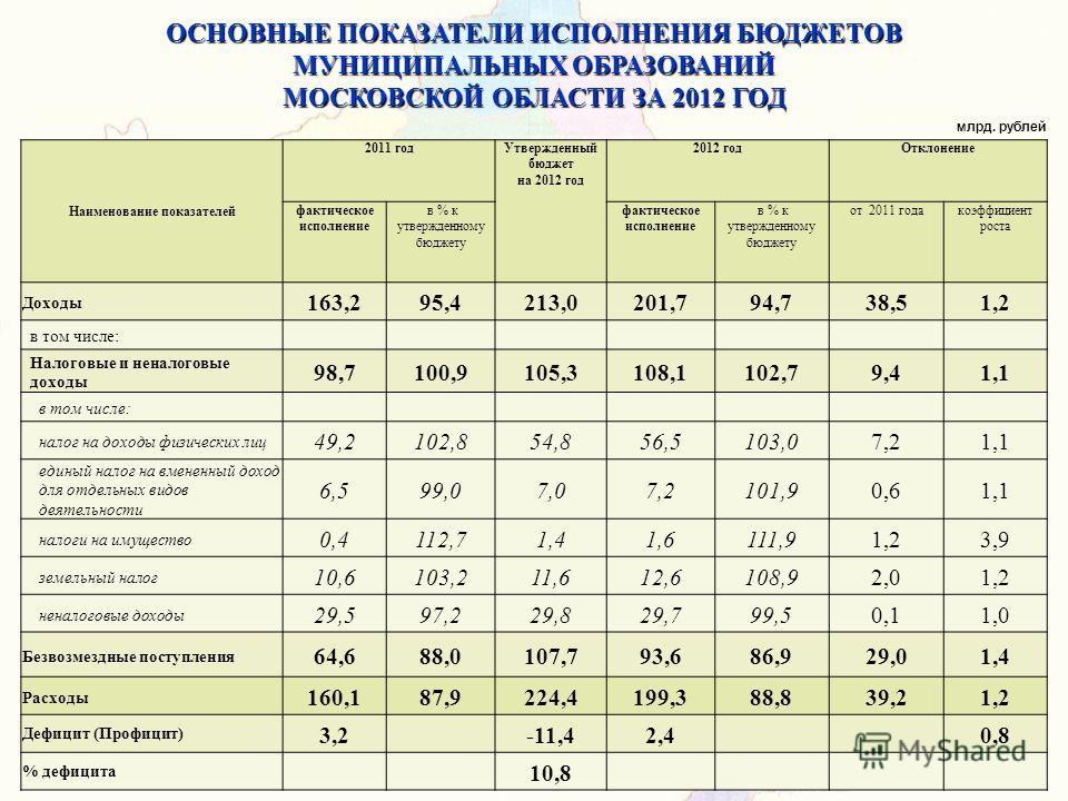 ОСНОВНЫЕ ПОКАЗАТЕЛИ ИСПОЛНЕНИЯ БЮДЖЕТОВ МУНИЦИПАЛЬНЫХ ОБРАЗОВАНИЙ МОСКОВСКОЙ ОБЛАСТИ ЗА 2012 ГОД Наименование показателей 2011 годУтвержденный бюджет на 2012 год 2012 годОтклонение фактическое исполнение в % к утвержденному бюджету фактическое исполн