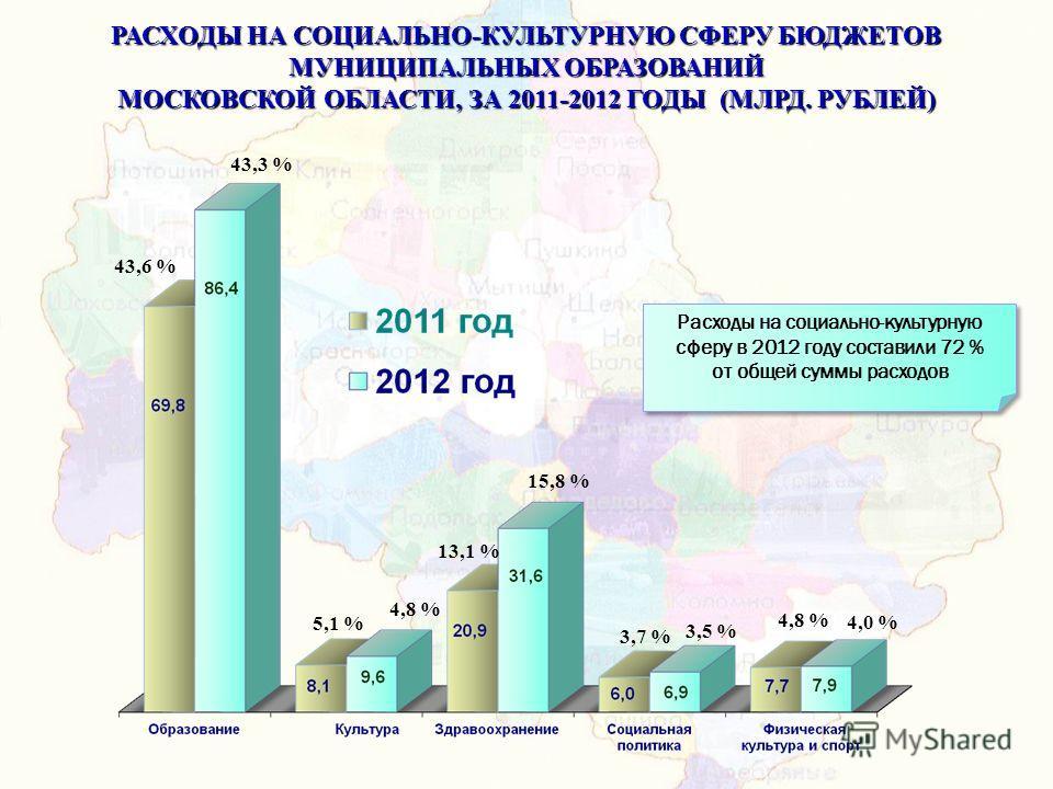 РАСХОДЫ НА СОЦИАЛЬНО-КУЛЬТУРНУЮ СФЕРУ БЮДЖЕТОВ МУНИЦИПАЛЬНЫХ ОБРАЗОВАНИЙ МОСКОВСКОЙ ОБЛАСТИ, ЗА 2011-2012 ГОДЫ (МЛРД. РУБЛЕЙ) Расходы на социально-культурную сферу в 2012 году составили 72 % от общей суммы расходов Расходы на социально-культурную сфе