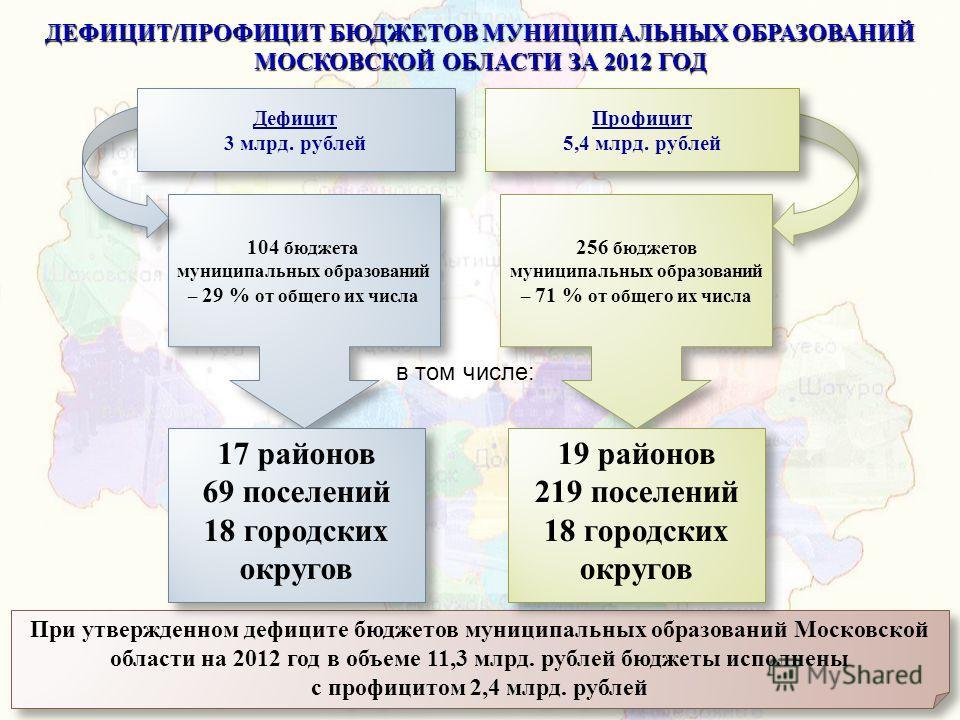 ДЕФИЦИТ/ПРОФИЦИТ БЮДЖЕТОВ МУНИЦИПАЛЬНЫХ ОБРАЗОВАНИЙ МОСКОВСКОЙ ОБЛАСТИ ЗА 2012 ГОД 104 бюджета муниципальных образований – 29 % от общего их числа 256 бюджетов муниципальных образований – 71 % от общего их числа Профицит 5,4 млрд. рублей Профицит 5,4
