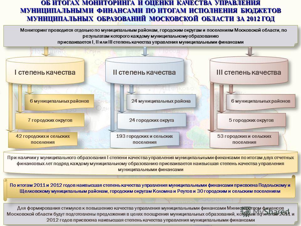 Мониторинг проводится отдельно по муниципальным районам, городским округам и поселениям Московской области, по результатам которого каждому муниципальному образованию присваивается Ι, ΙΙ или ΙΙΙ степень качества управления муниципальными финансами Мо