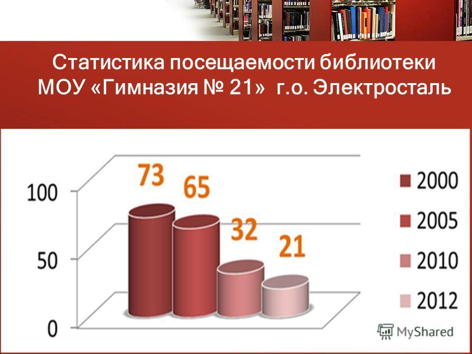 Статистика посещаемости библиотеки МОУ «Гимназия 21» г.о. Электросталь