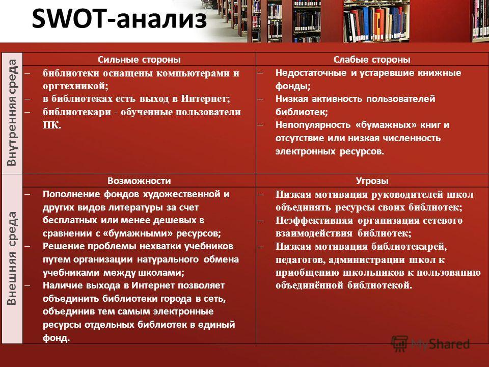 Внутренняя среда Сильные стороныСлабые стороны библиотеки оснащены компьютерами и оргтехникой; в библиотеках есть выход в Интернет; библиотекари - обученные пользователи ПК. Недостаточные и устаревшие книжные фонды; Низкая активность пользователей би