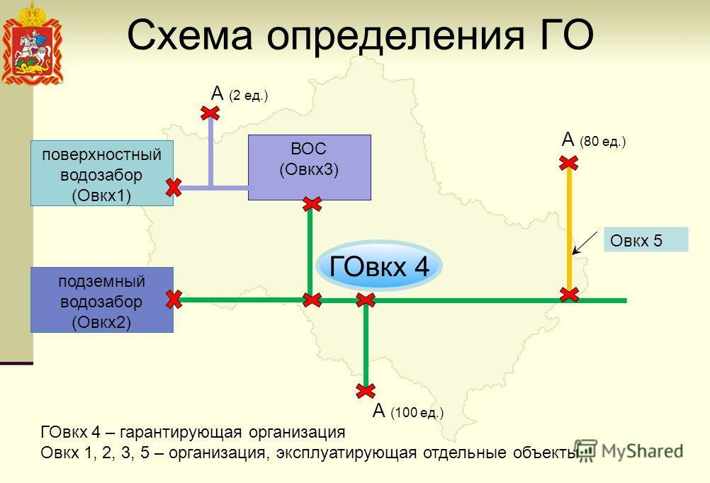 Схема определения ГО поверхностный водозабор (Овкх1) подземный водозабор (Овкх2) ВОС (Овкх3) А (2 ед.) Овкх 5 А (100 ед.) А (80 ед.) ГОвкх 4 – гарантирующая организация Овкх 1, 2, 3, 5 – организация, эксплуатирующая отдельные объекты ГОвкх 4