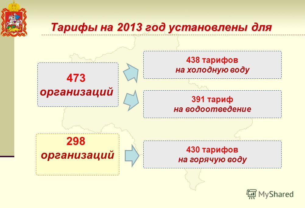 298 организаций Тарифы на 2013 год установлены для 473 организаций 438 тарифов на холодную воду 430 тарифов на горячую воду 391 тариф на водоотведение