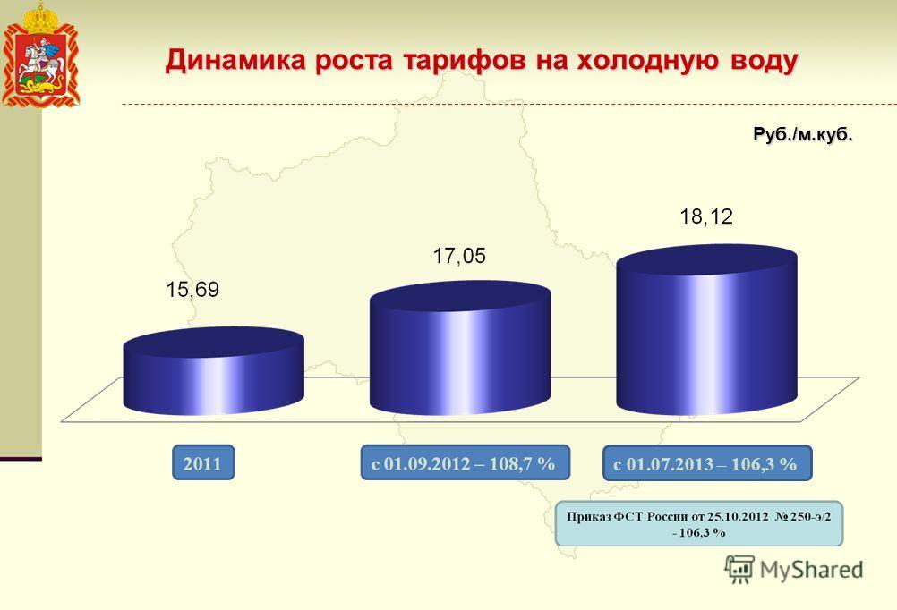 Динамика роста тарифов на холодную воду Руб./м.куб. с 01.07.2013 – 106,3 %