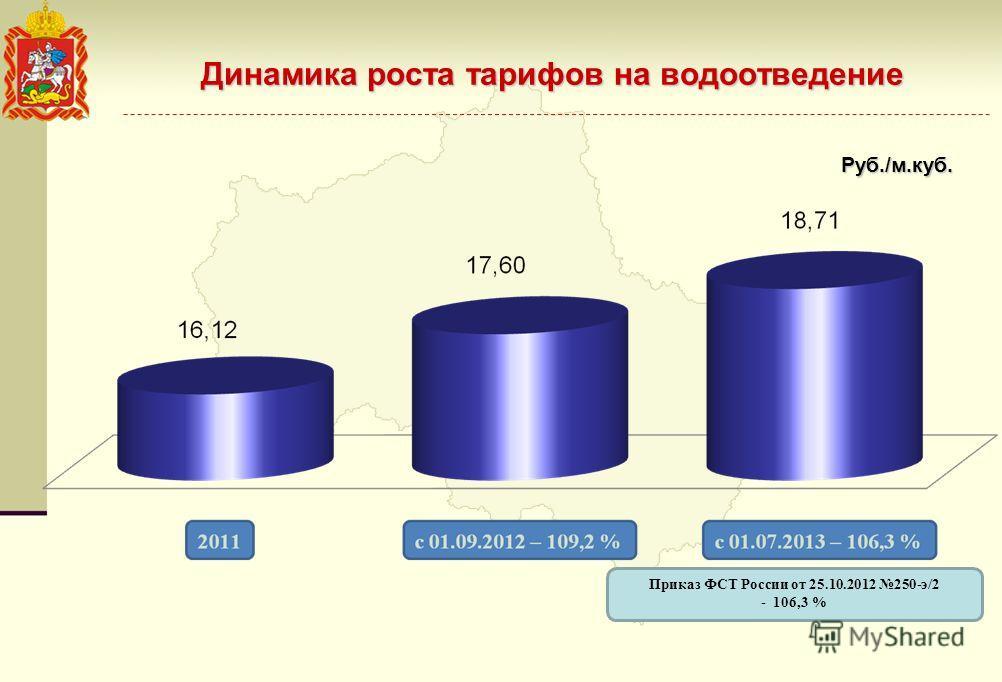 Динамика роста тарифов на водоотведение Руб./м.куб. Приказ ФСТ России от 25.10.2012 250-э/2 - 106,3 %
