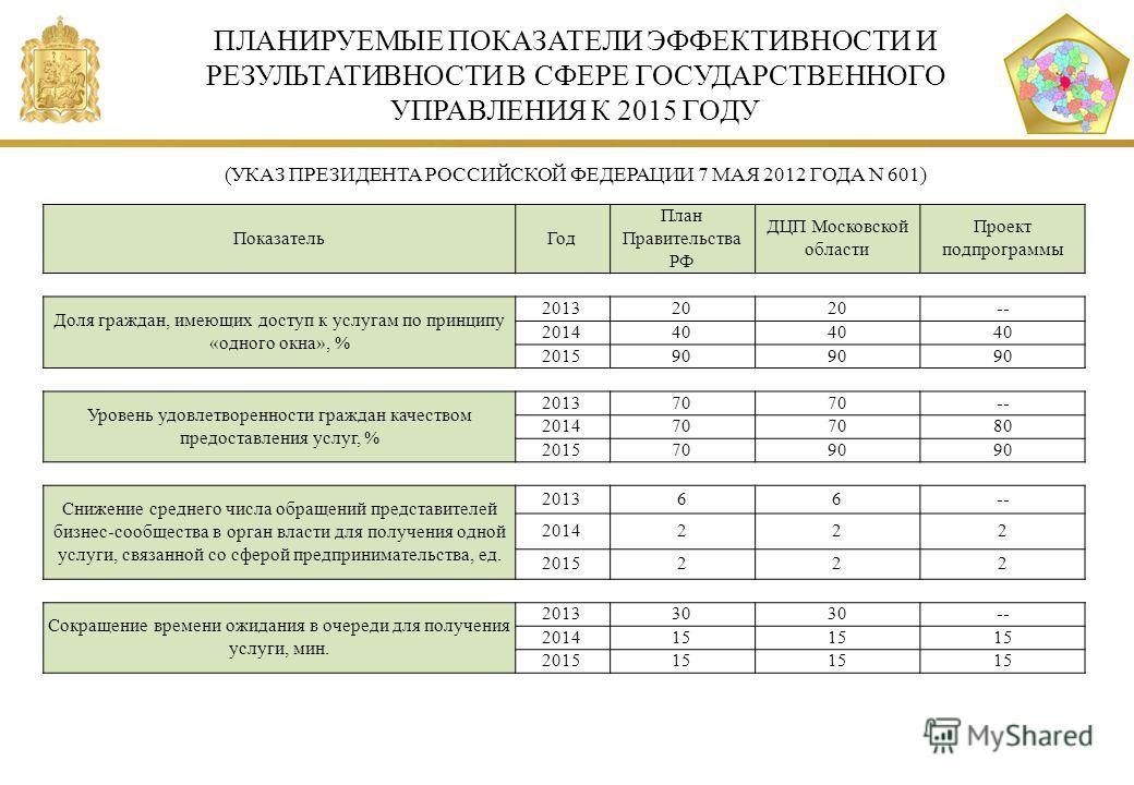 ПЛАНИРУЕМЫЕ ПОКАЗАТЕЛИ ЭФФЕКТИВНОСТИ И РЕЗУЛЬТАТИВНОСТИ В СФЕРЕ ГОСУДАРСТВЕННОГО УПРАВЛЕНИЯ К 2015 ГОДУ (УКАЗ ПРЕЗИДЕНТА РОССИЙСКОЙ ФЕДЕРАЦИИ 7 МАЯ 2012 ГОДА N 601) ПоказательГод План Правительства РФ ДЦП Московской области Проект подпрограммы Доля г