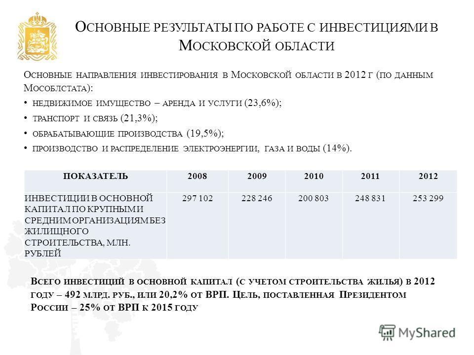О СНОВНЫЕ РЕЗУЛЬТАТЫ ПО РАБОТЕ С ИНВЕСТИЦИЯМИ В М ОСКОВСКОЙ ОБЛАСТИ О СНОВНЫЕ НАПРАВЛЕНИЯ ИНВЕСТИРОВАНИЯ В М ОСКОВСКОЙ ОБЛАСТИ В 2012 Г ( ПО ДАННЫМ М ОСОБЛСТАТА ): НЕДВИЖИМОЕ ИМУЩЕСТВО – АРЕНДА И УСЛУГИ (23,6%); ТРАНСПОРТ И СВЯЗЬ (21,3%); ОБРАБАТЫВАЮ