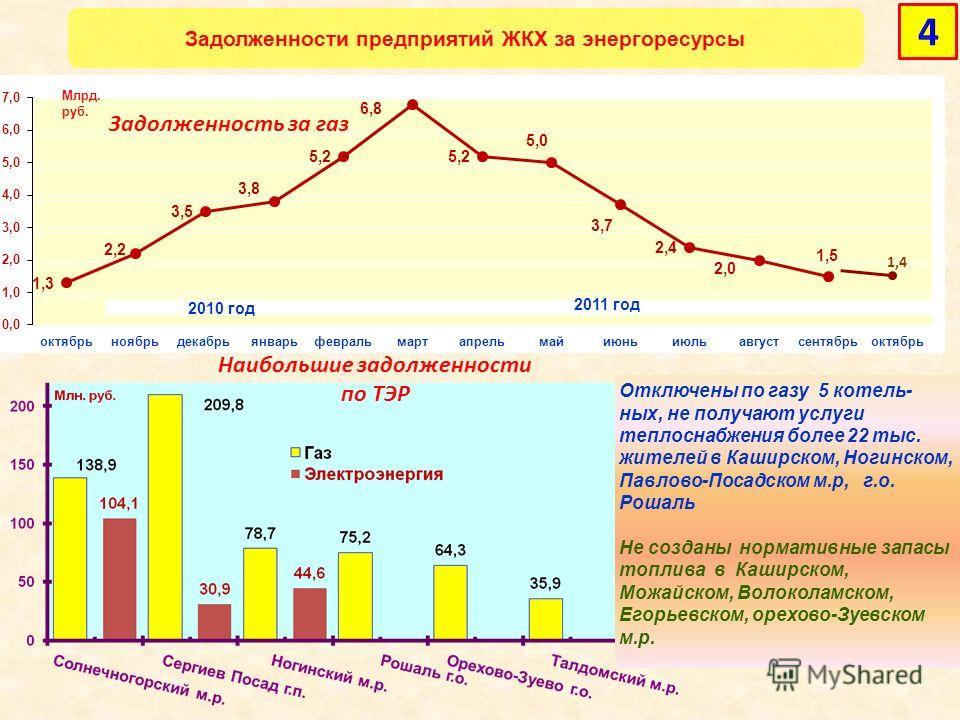 Задолженности предприятий ЖКХ за энергоресурсы 2010 год 2011 год Задолженность за газ Наибольшие задолженности по ТЭР Отключены по газу 5 котель- ных, не получают услуги теплоснабжения более 22 тыс. жителей в Каширском, Ногинском, Павлово-Посадском м