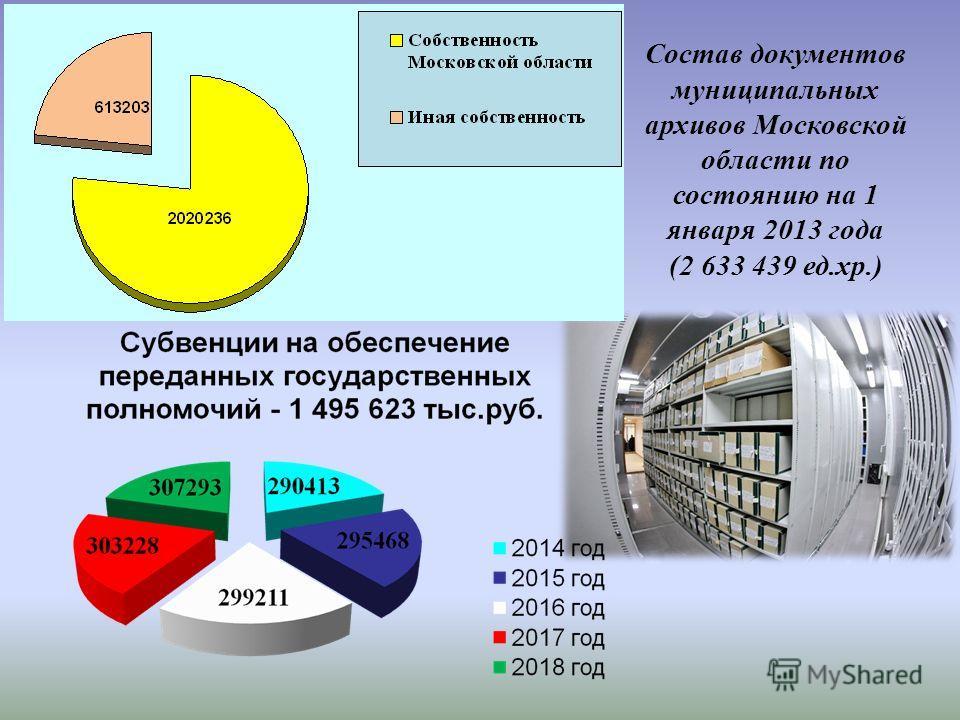 Финансовое обеспечение подпрограммы «Развитие архивного дела Московской области»