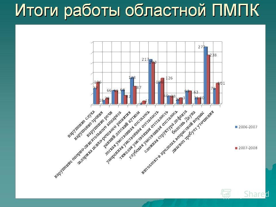 Итоги работы областной ПМПК