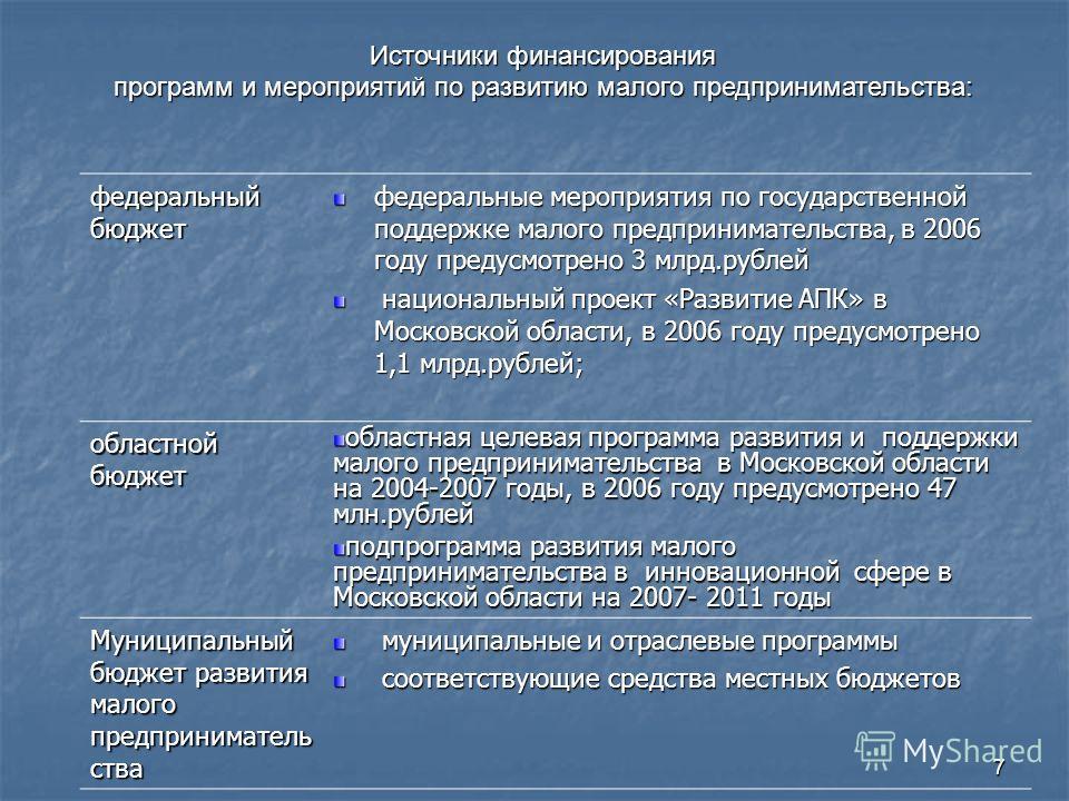 7 Источники финансирования программ и мероприятий по развитию малого предпринимательства: федеральный бюджет федеральные мероприятия по государственной поддержке малого предпринимательства, в 2006 году предусмотрено 3 млрд.рублей национальный проект