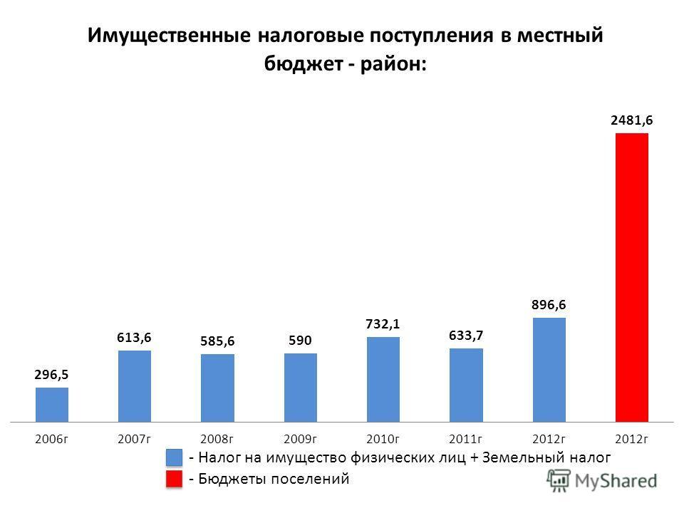 - Бюджеты поселений - Налог на имущество физических лиц + Земельный налог
