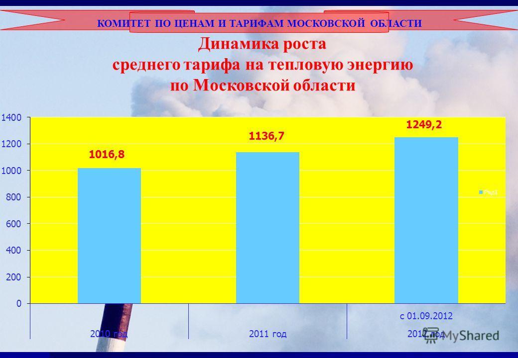 КОМИТЕТ ПО ЦЕНАМ И ТАРИФАМ МОСКОВСКОЙ ОБЛАСТИ Динамика роста среднего тарифа на тепловую энергию по Московской области