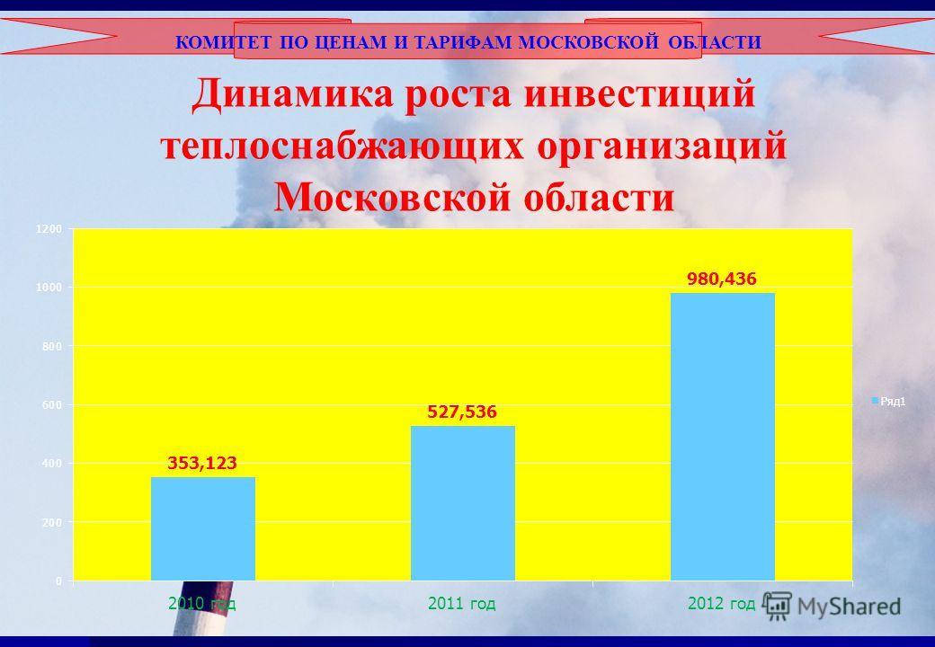 КОМИТЕТ ПО ЦЕНАМ И ТАРИФАМ МОСКОВСКОЙ ОБЛАСТИ Динамика роста инвестиций теплоснабжающих организаций Московской области