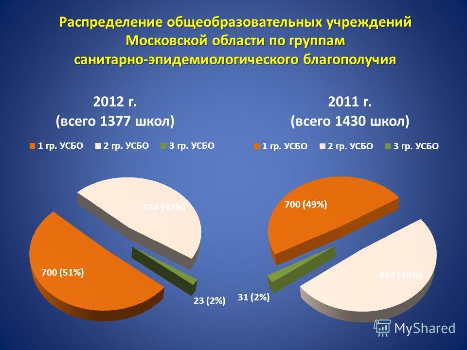 Распределение общеобразовательных учреждений Московской области по группам санитарно-эпидемиологического благополучия