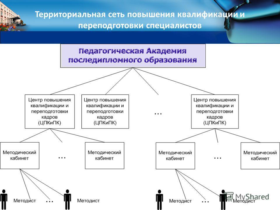 Территориальная сеть повышения квалификации и переподготовки специалистов