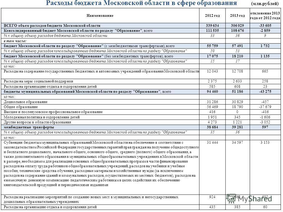 Расходы бюджета Московской области в сфере образования (млн.рублей) Наименование2012 год2013 год отклонение 2013 года от 2012 года ВСЕГО объем расходов бюджета Московской области339 634306 029-33 605 Консолидированный бюджет Московской области по раз