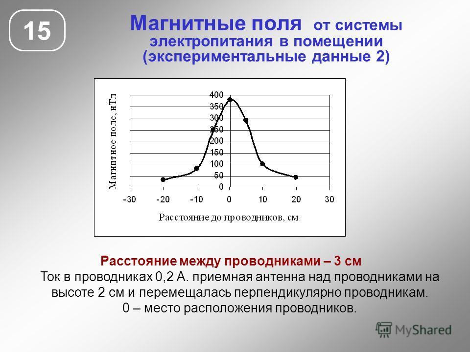 Магнитные поля от системы электропитания в помещении (экспериментальные данные 2) 15 Расстояние между проводниками – 3 см Ток в проводниках 0,2 А. приемная антенна над проводниками на высоте 2 см и перемещалась перпендикулярно проводникам. 0 – место
