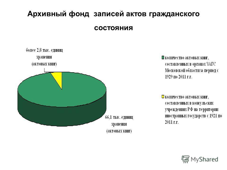 Архивный фонд записей актов гражданского состояния