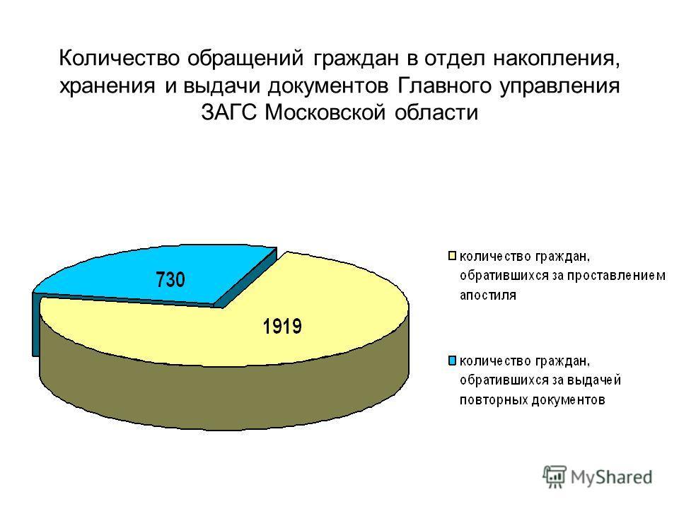 Количество обращений граждан в отдел накопления, хранения и выдачи документов Главного управления ЗАГС Московской области