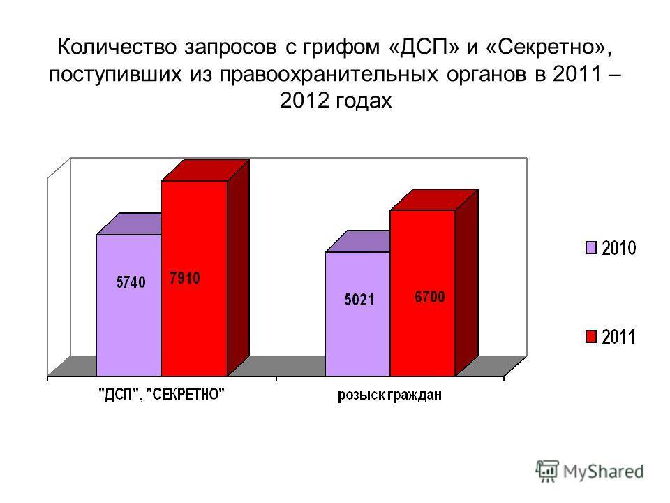 Количество запросов с грифом «ДСП» и «Секретно», поступивших из правоохранительных органов в 2011 – 2012 годах