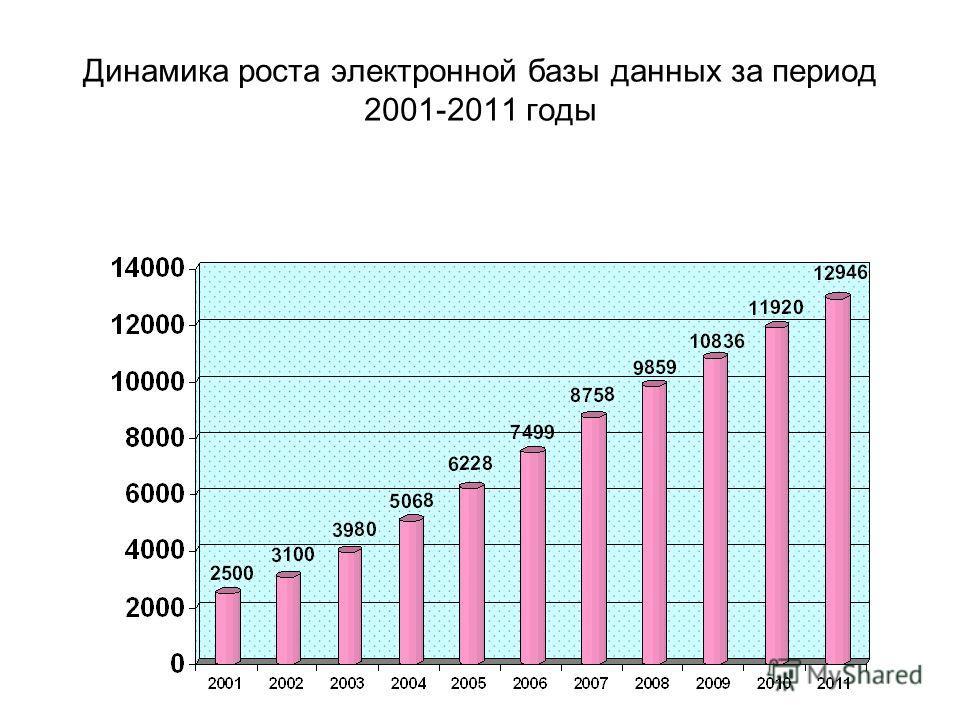 Динамика роста электронной базы данных за период 2001-2011 годы