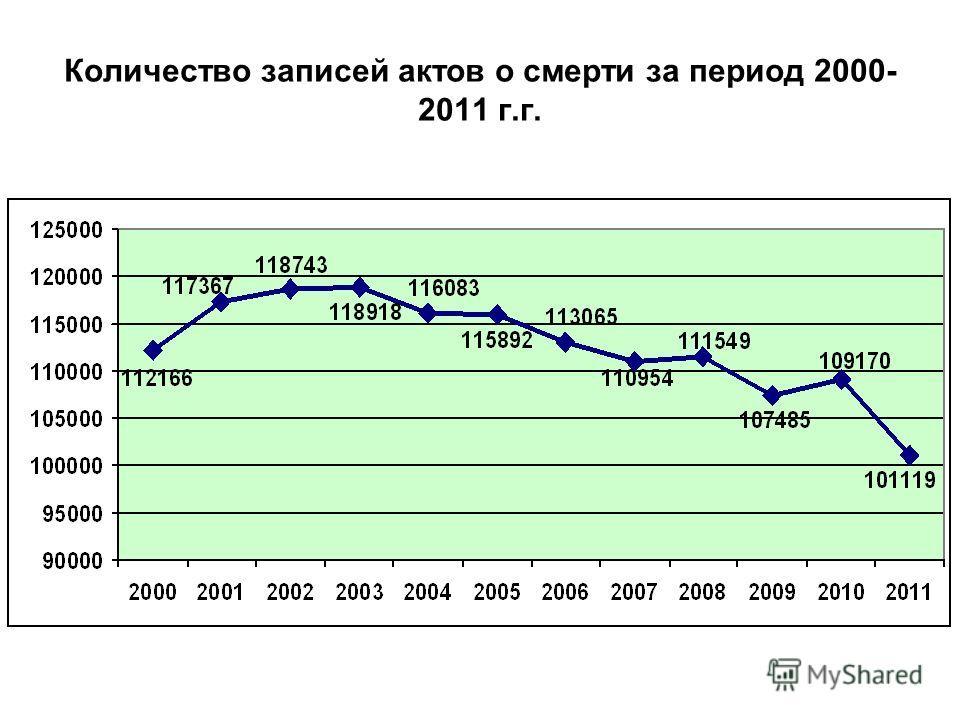 Количество записей актов о смерти за период 2000- 2011 г.г.