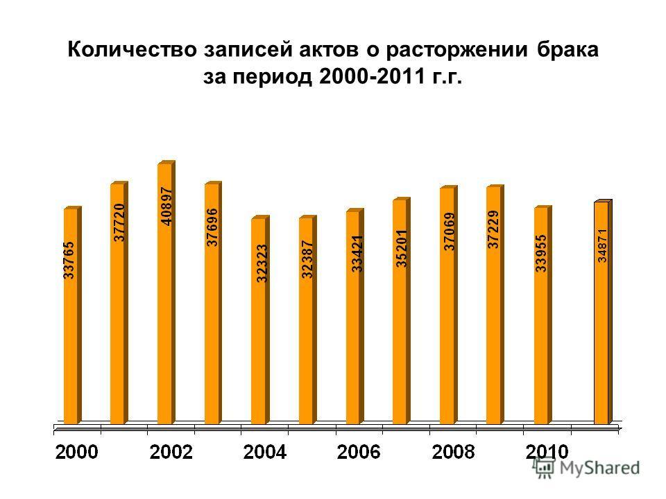Количество записей актов о расторжении брака за период 2000-2011 г.г.