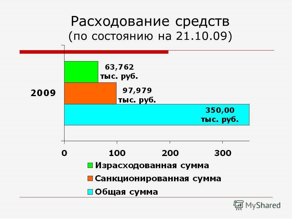 Расходование средств (по состоянию на 21.10.09)