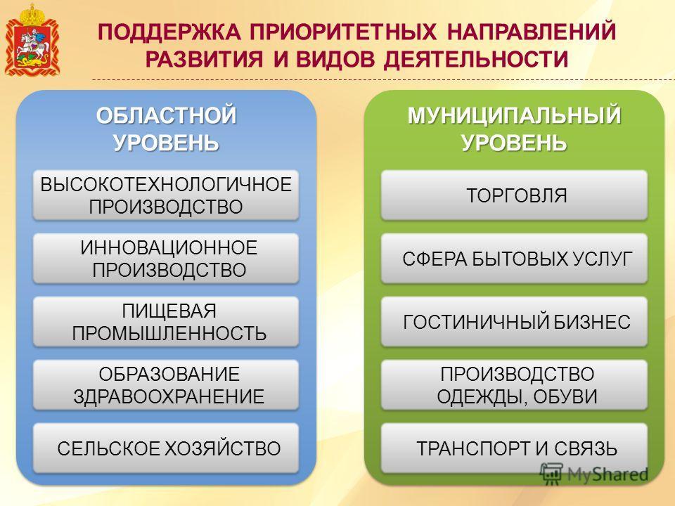 ПОДДЕРЖКА ПРИОРИТЕТНЫХ НАПРАВЛЕНИЙ РАЗВИТИЯ И ВИДОВ ДЕЯТЕЛЬНОСТИМУНИЦИПАЛЬНЫЙУРОВЕНЬМУНИЦИПАЛЬНЫЙУРОВЕНЬ ТОРГОВЛЯ СФЕРА БЫТОВЫХ УСЛУГ ГОСТИНИЧНЫЙ БИЗНЕС ПРОИЗВОДСТВО ОДЕЖДЫ, ОБУВИ ТРАНСПОРТ И СВЯЗЬ ОБЛАСТНОЙУРОВЕНЬОБЛАСТНОЙУРОВЕНЬ ВЫСОКОТЕХНОЛОГИЧНОЕ