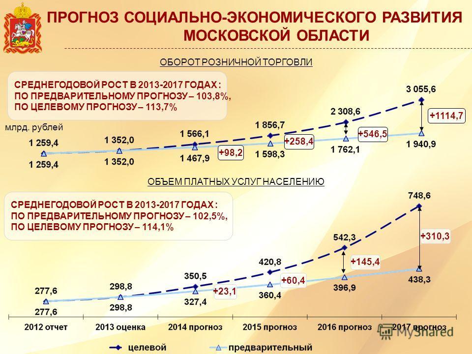 ПРОГНОЗ СОЦИАЛЬНО-ЭКОНОМИЧЕСКОГО РАЗВИТИЯ МОСКОВСКОЙ ОБЛАСТИ млрд. рублей ОБОРОТ РОЗНИЧНОЙ ТОРГОВЛИ ОБЪЕМ ПЛАТНЫХ УСЛУГ НАСЕЛЕНИЮ +23,1 +60,4 +145,4 +310,3 +98,2 +258,4 +546,5 +1114,7 СРЕДНЕГОДОВОЙ РОСТ В 2013-2017 ГОДАХ : ПО ПРЕДВАРИТЕЛЬНОМУ ПРОГНОЗ