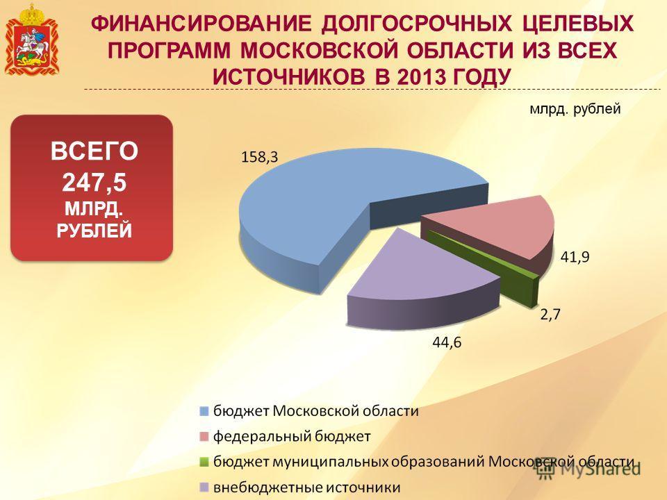 ФИНАНСИРОВАНИЕ ДОЛГОСРОЧНЫХ ЦЕЛЕВЫХ ПРОГРАММ МОСКОВСКОЙ ОБЛАСТИ ИЗ ВСЕХ ИСТОЧНИКОВ В 2013 ГОДУ ВСЕГО 247,5 МЛРД. РУБЛЕЙ ВСЕГО 247,5 МЛРД. РУБЛЕЙ