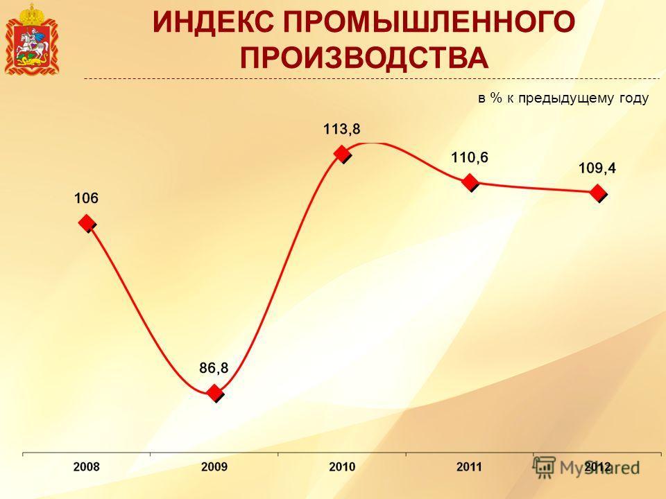 ИНДЕКС ПРОМЫШЛЕННОГО ПРОИЗВОДСТВА в % к предыдущему году