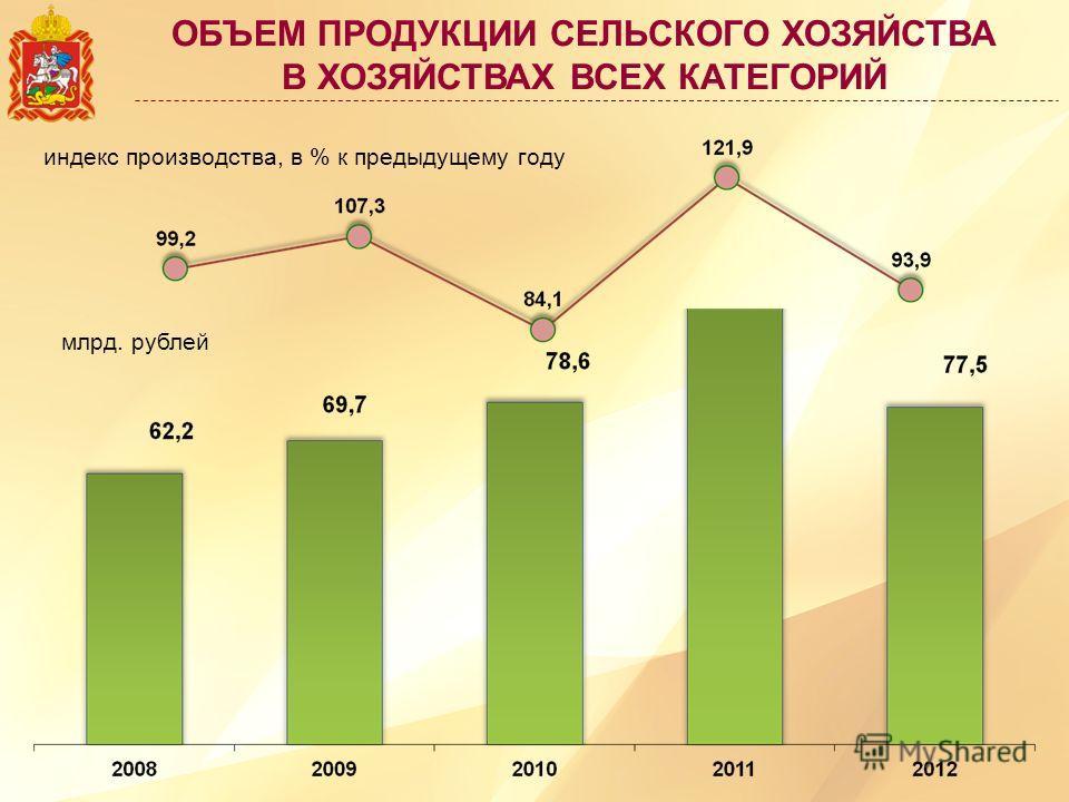 ОБЪЕМ ПРОДУКЦИИ СЕЛЬСКОГО ХОЗЯЙСТВА В ХОЗЯЙСТВАХ ВСЕХ КАТЕГОРИЙ млрд. рублей индекс производства, в % к предыдущему году