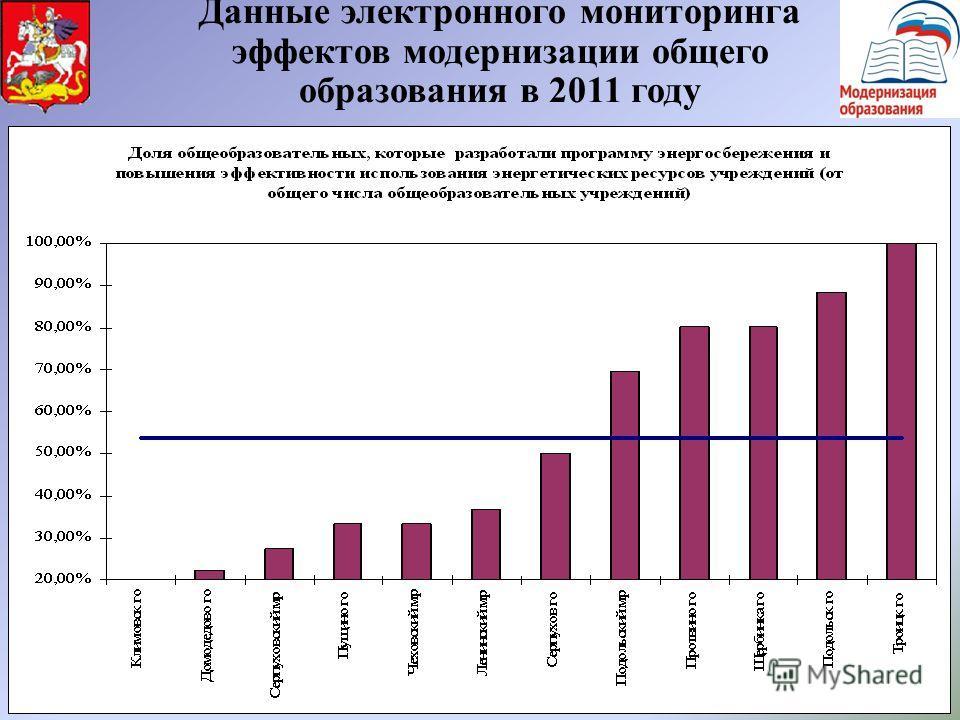 10 Данные электронного мониторинга эффектов модернизации общего образования в 2011 году