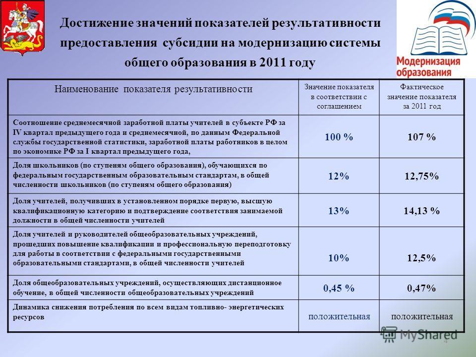 4 Достижение значений показателей результативности предоставления субсидии на модернизацию системы общего образования в 2011 году Наименование показателя результативности Значение показателя в соответствии с соглашением Фактическое значение показател