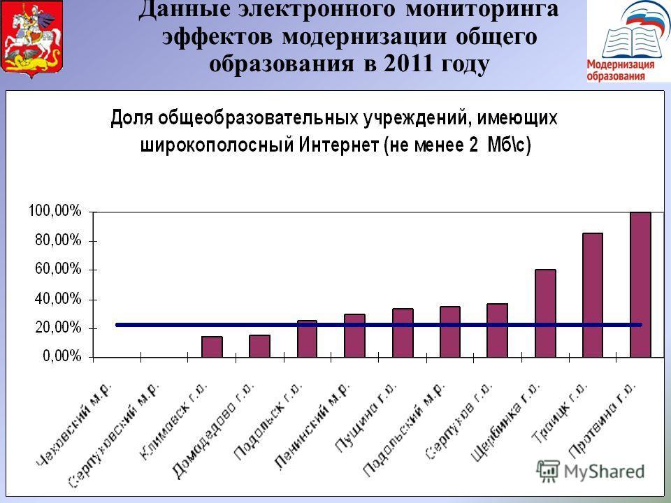 8 Данные электронного мониторинга эффектов модернизации общего образования в 2011 году