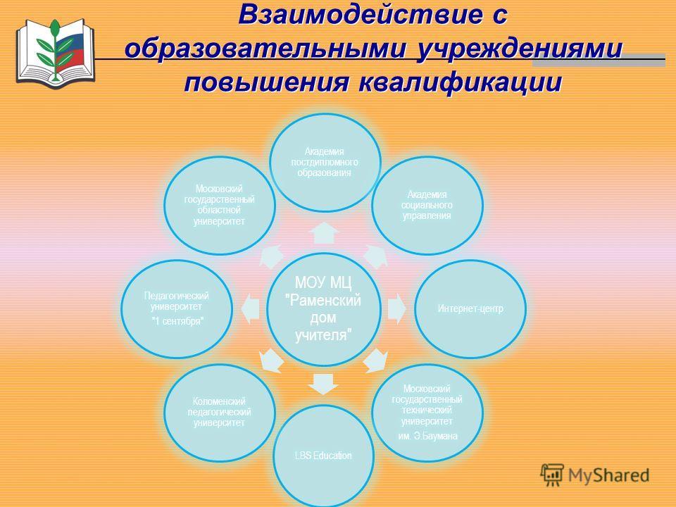 Взаимодействие с образовательными учреждениями повышения квалификации МОУ МЦ Раменский дом учителя
