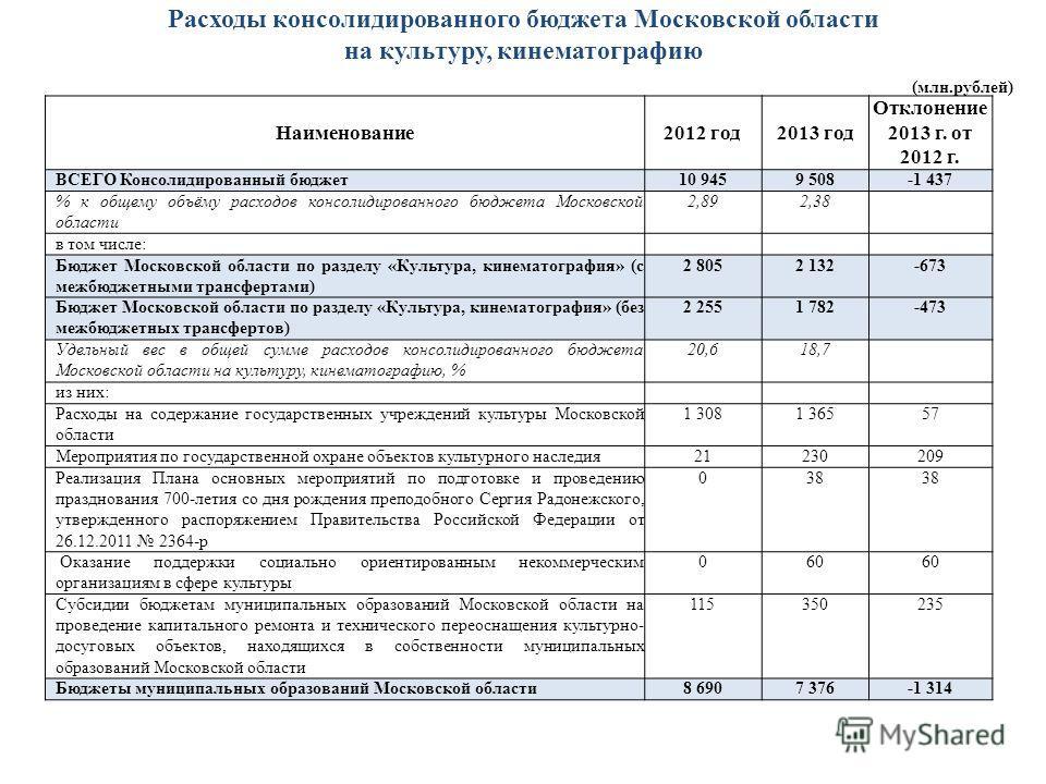 Расходы консолидированного бюджета Московской области на культуру, кинематографию Наименование2012 год2013 год Отклонение 2013 г. от 2012 г. ВСЕГО Консолидированный бюджет10 9459 508-1 437 % к общему объёму расходов консолидированного бюджета Московс