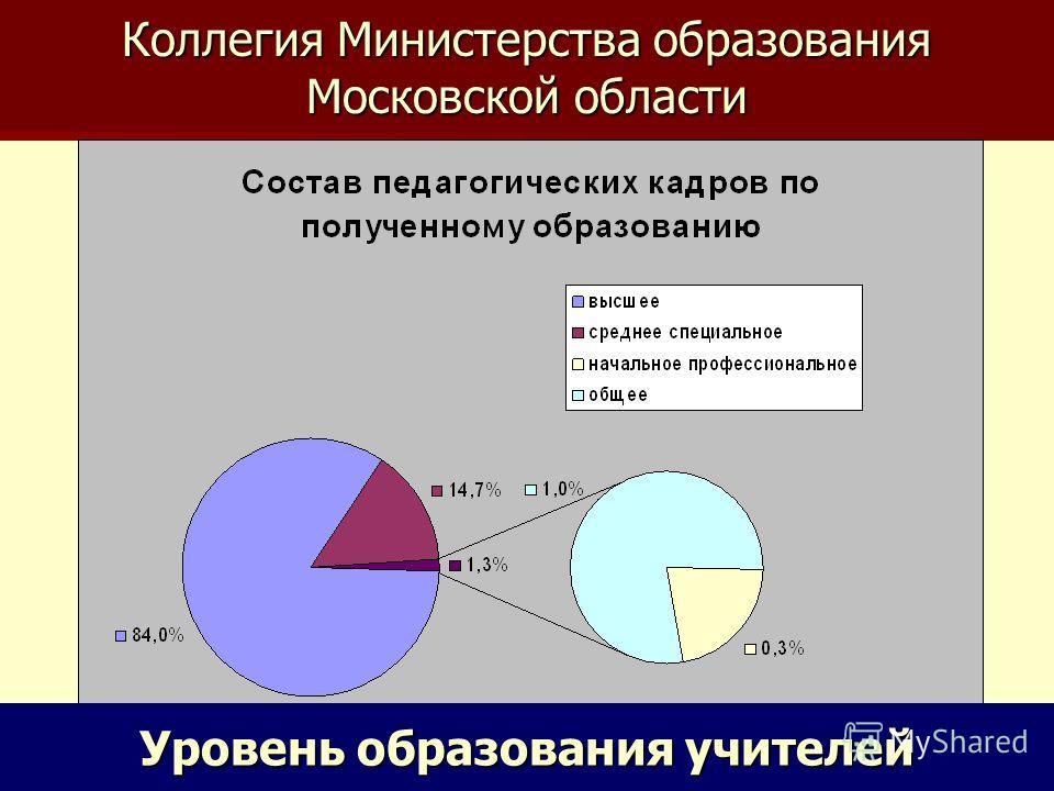 Коллегия Министерства образования Московской области Уровень образования учителей