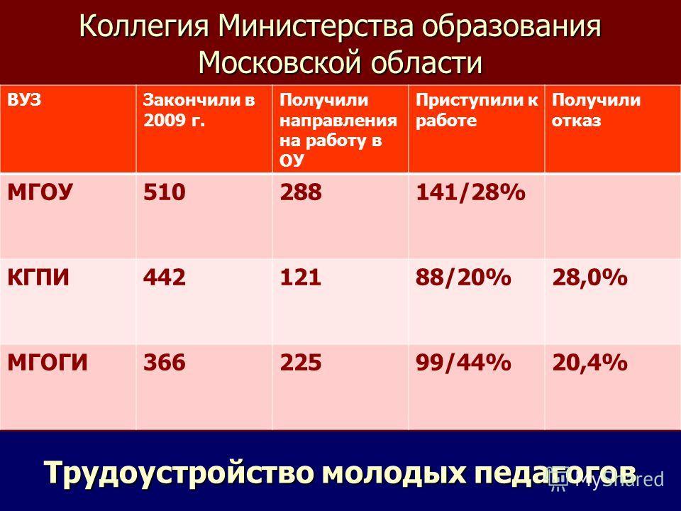 Коллегия Министерства образования Московской области Трудоустройство молодых педагогов ВУЗЗакончили в 2009 г. Получили направления на работу в ОУ Приступили к работе Получили отказ МГОУ510288141/28% КГПИ44212188/20%28,0% МГОГИ36622599/44%20,4%